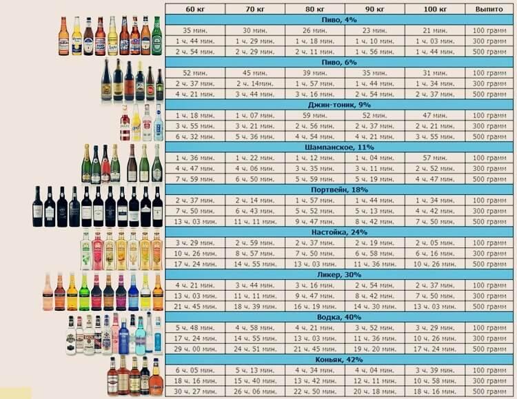 Как быстро выводится из организма алкоголь?