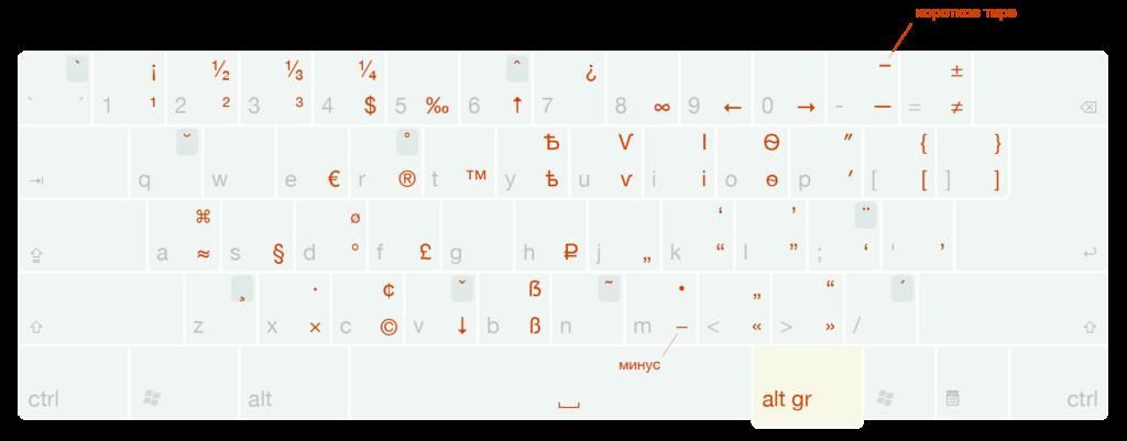 Типографская раскладка