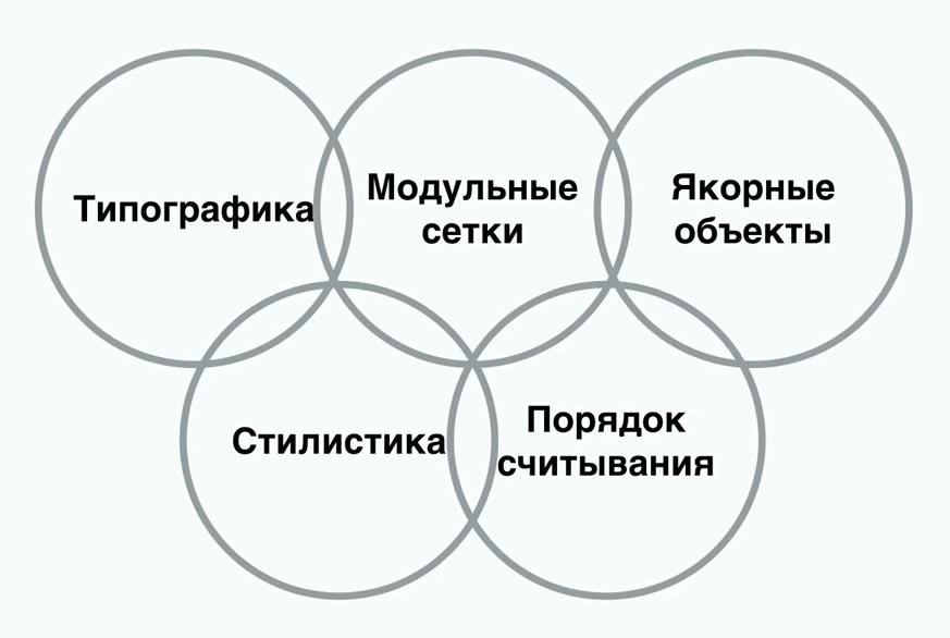 Пять олимпийских колец дизайна